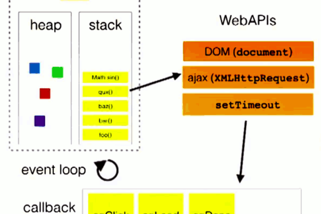 Javascript concurrency in the browser#1